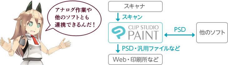 PhotoshopやSAIなどのソフトとも連携できる!